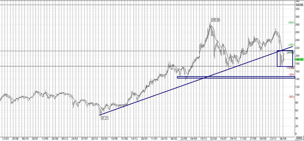 Акции Сбербанка, недельный график