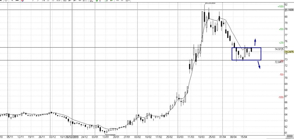 USD/RUB, дневной график